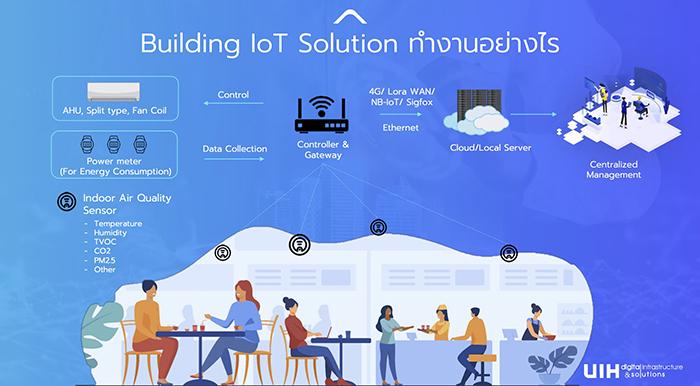 เทคโนโลยี IoT Solution