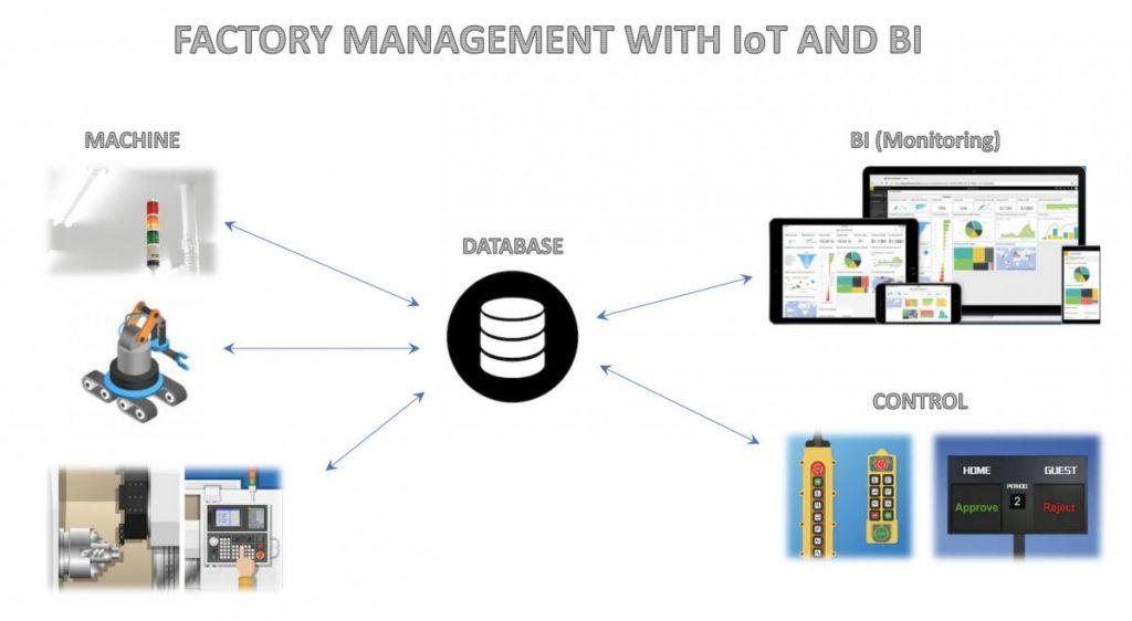 ข้อดีของ เทคโนโลยี IoT Solution