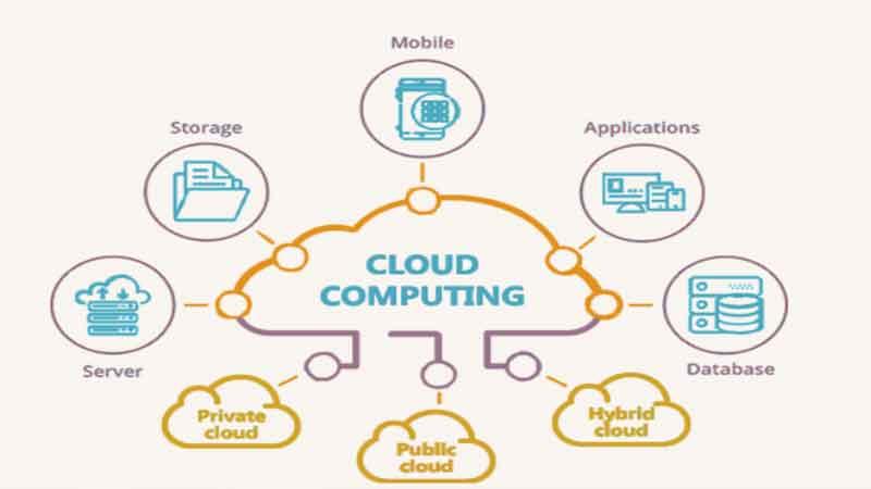 Cloud-คอมพิวเตอร์